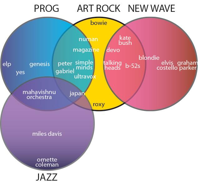 Music Art Venn Diagram Illustration Of Wiring Diagram