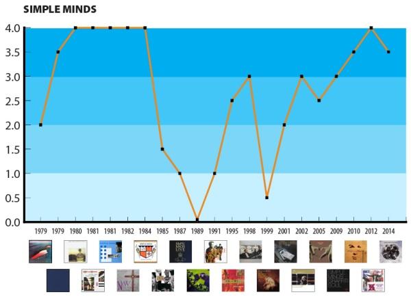 simple-minds-ROCK-GPA