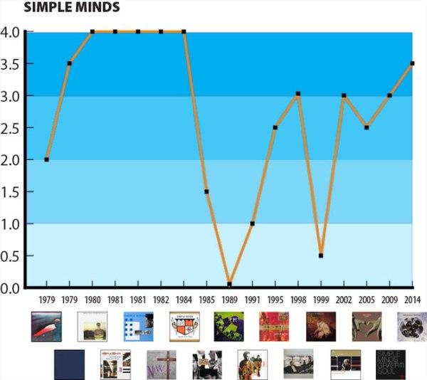 simple-minds-ROCK-GPA-alt