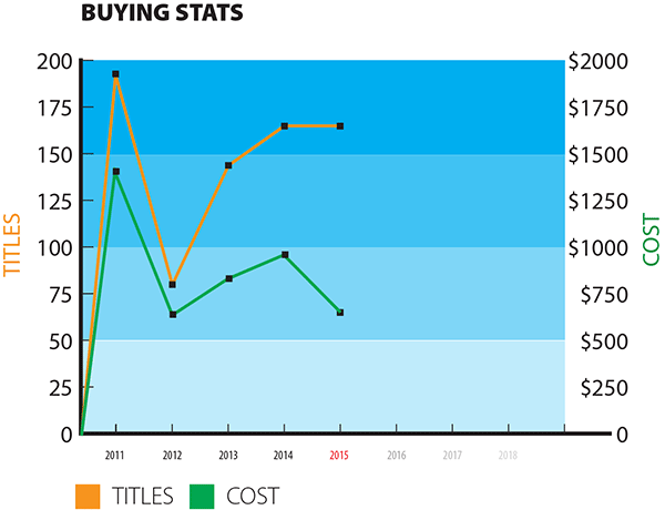 buying-stats-2015