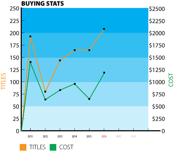 buying-stats-2016